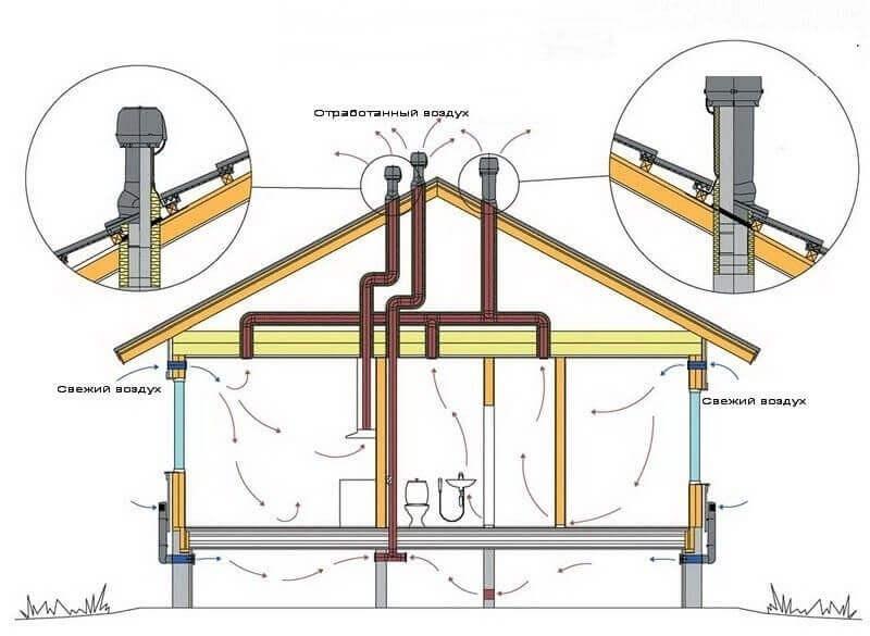 чистка вентиляции в домах