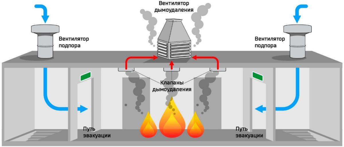 принцип действия вентиляции дымоудаления