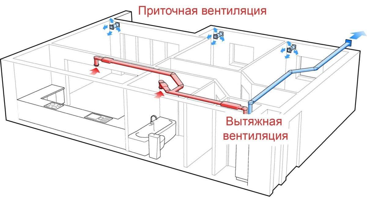 схема приточной-вытяжной вентиляции